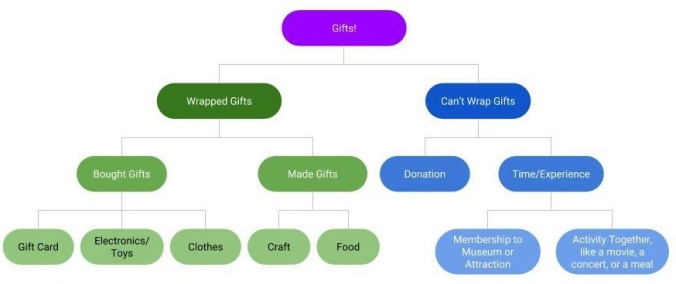 Gift Giving Examples